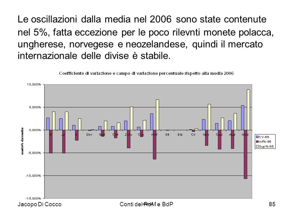 Jacopo Di CoccoConti del RdM e BdP85 Le oscillazioni dalla media nel 2006 sono state contenute nel 5%, fatta eccezione per le poco rilevnti monete pol