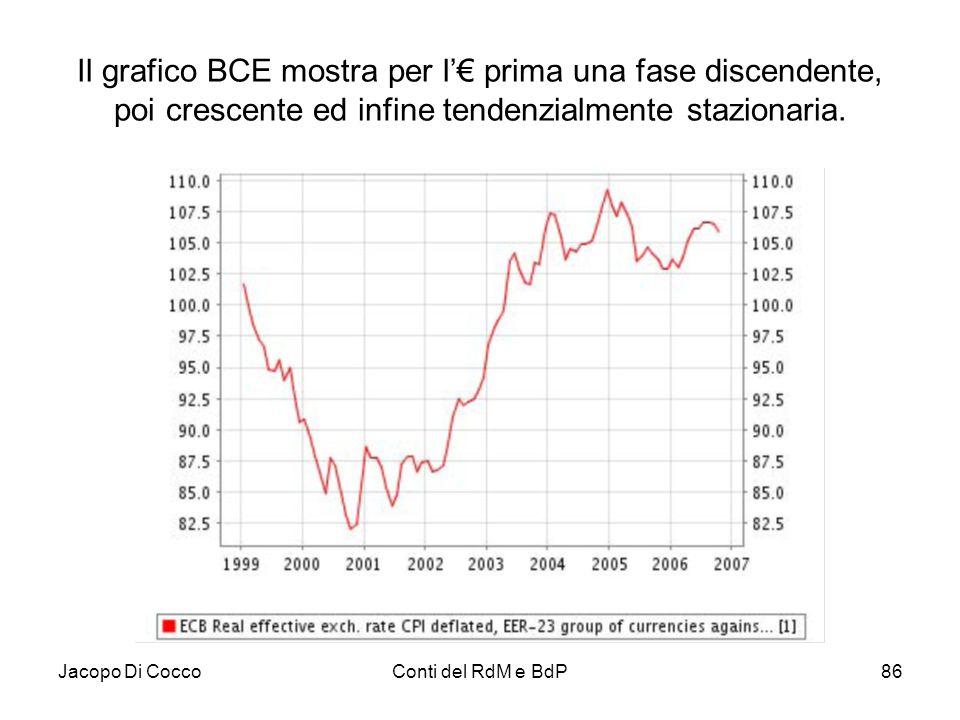 Jacopo Di CoccoConti del RdM e BdP86 Il grafico BCE mostra per l'€ prima una fase discendente, poi crescente ed infine tendenzialmente stazionaria.