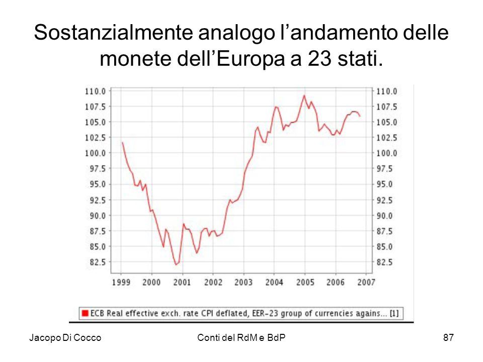 Jacopo Di CoccoConti del RdM e BdP87 Sostanzialmente analogo l'andamento delle monete dell'Europa a 23 stati.