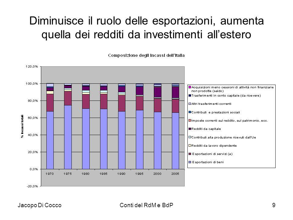 Jacopo Di CoccoConti del RdM e BdP9 Diminuisce il ruolo delle esportazioni, aumenta quella dei redditi da investimenti all'estero