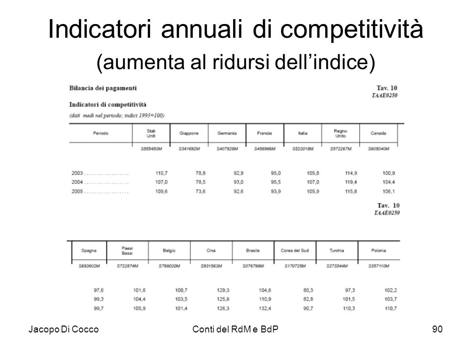 Jacopo Di CoccoConti del RdM e BdP90 Indicatori annuali di competitività (aumenta al ridursi dell'indice)