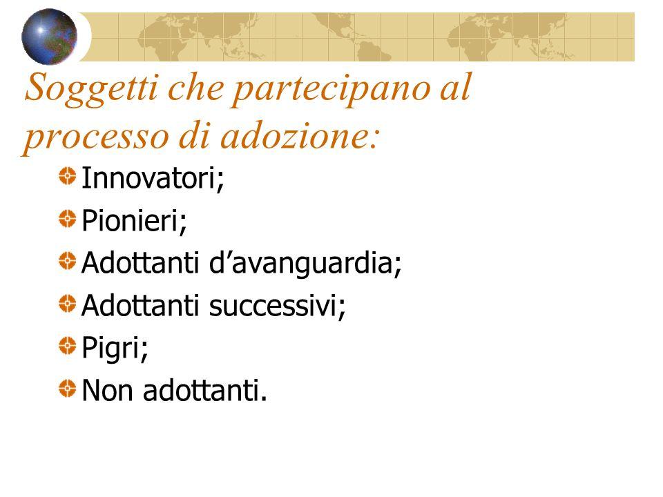 Soggetti che partecipano al processo di adozione: Innovatori; Pionieri; Adottanti d'avanguardia; Adottanti successivi; Pigri; Non adottanti.
