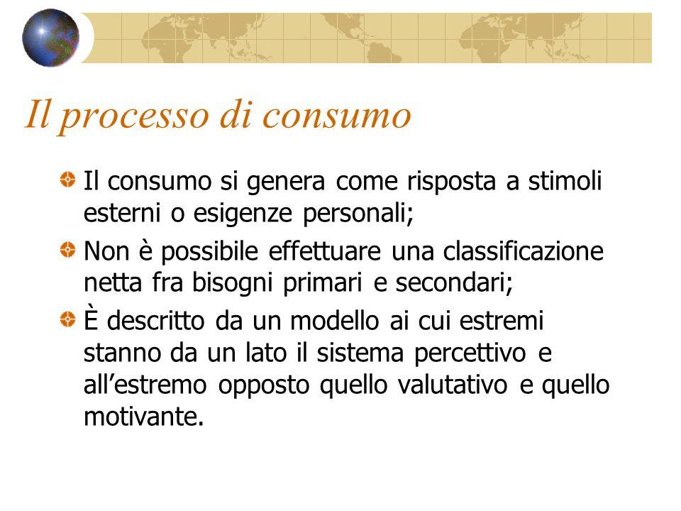 Classificazione dei beni di consumo. Convenience goods; Shopping goods; Specialty goods.