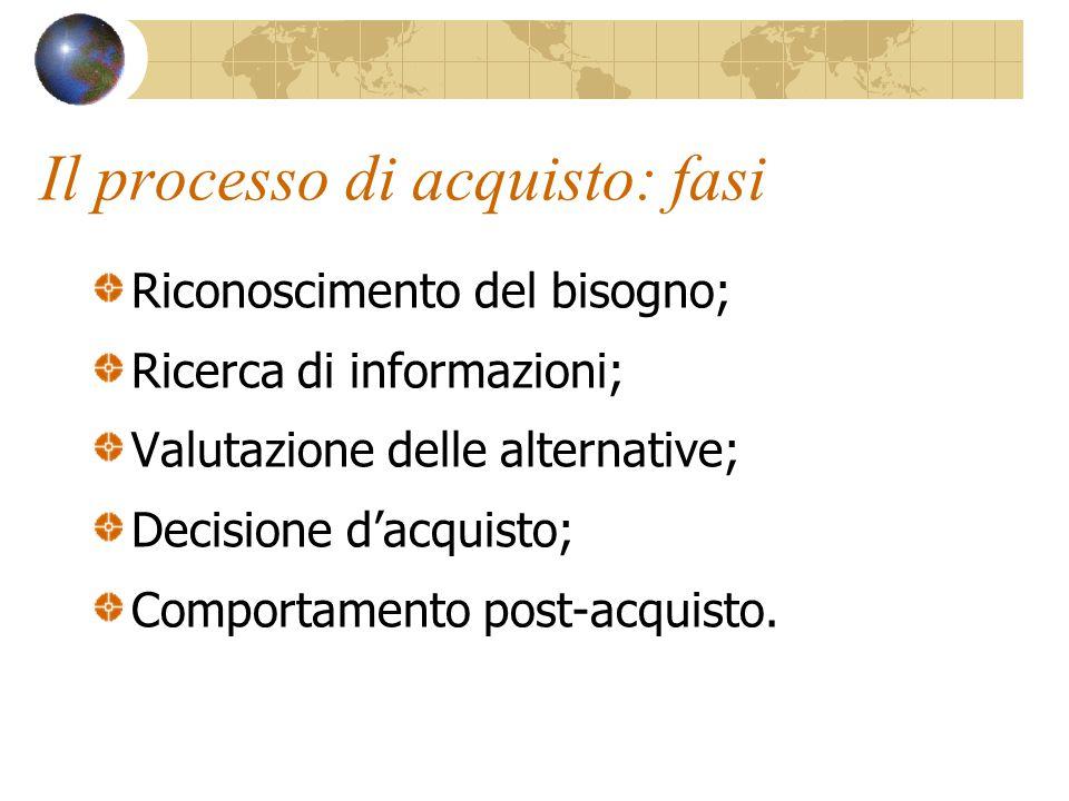 Il processo di acquisto: fasi Riconoscimento del bisogno; Ricerca di informazioni; Valutazione delle alternative; Decisione d'acquisto; Comportamento post-acquisto.