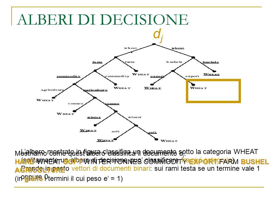 ALBERI DI DECISIONE L'albero mostrato in figura classifica un documento sotto la categoria WHEAT (solitamente un albero di decisione puo' classificare
