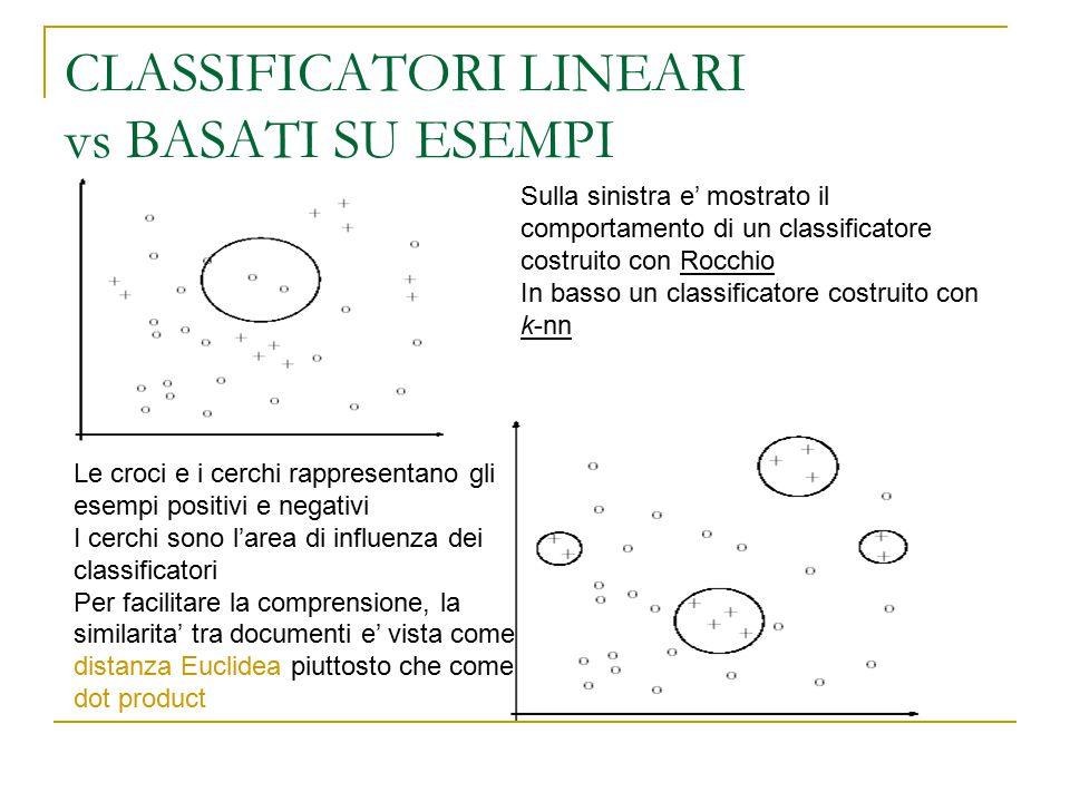 CLASSIFICATORI LINEARI vs BASATI SU ESEMPI Le croci e i cerchi rappresentano gli esempi positivi e negativi I cerchi sono l'area di influenza dei clas