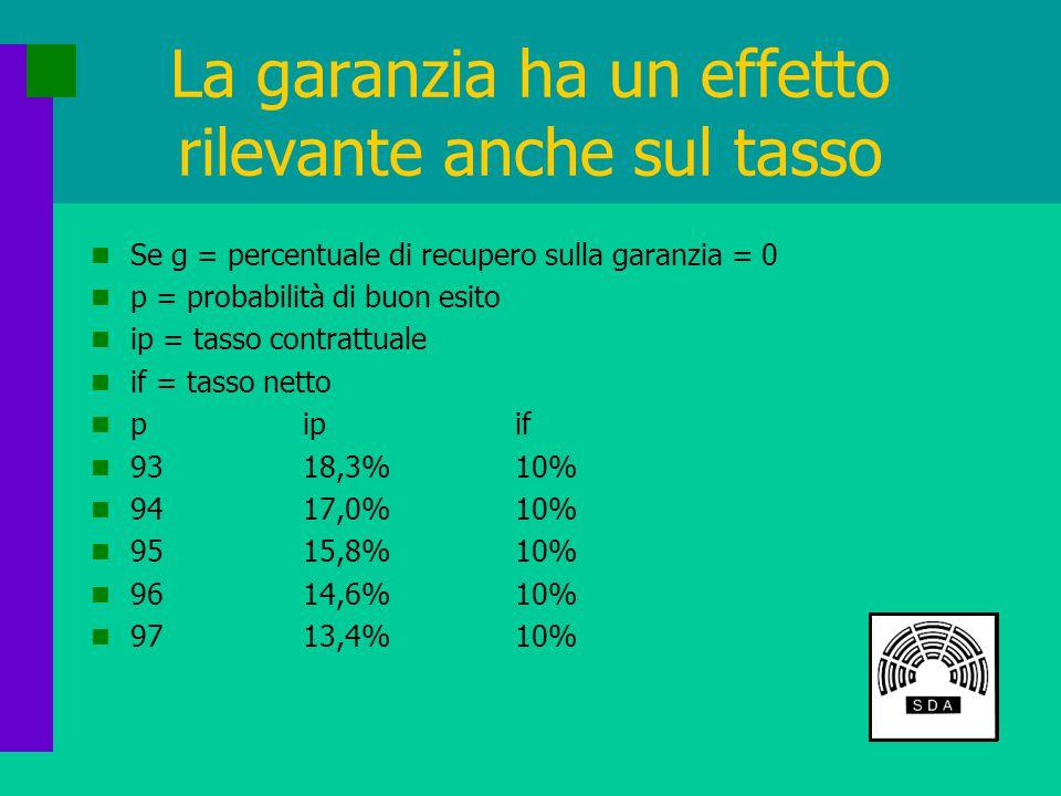 La garanzia ha un effetto rilevante anche sul tasso Se g = percentuale di recupero sulla garanzia = 0 p = probabilità di buon esito ip = tasso contrattuale if = tasso netto pipif 9318,3%10% 9417,0%10% 9515,8%10% 9614,6%10% 9713,4%10%