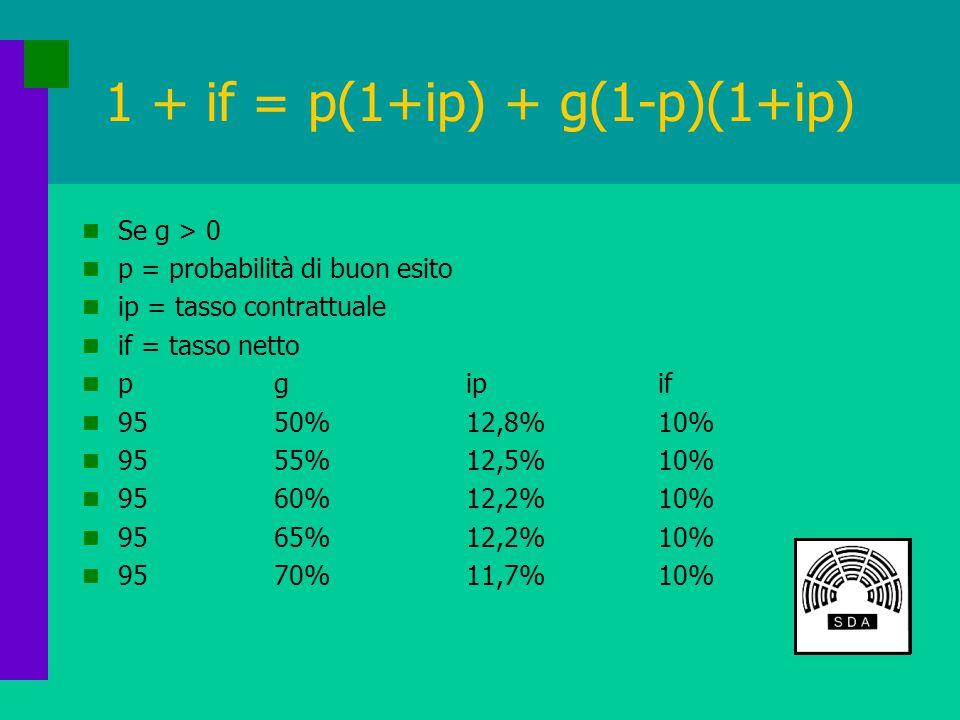 1 + if = p(1+ip) + g(1-p)(1+ip) Se g > 0 p = probabilità di buon esito ip = tasso contrattuale if = tasso netto pgipif 9550%12,8%10% 9555%12,5%10% 9560%12,2%10% 9565%12,2%10% 9570%11,7%10%