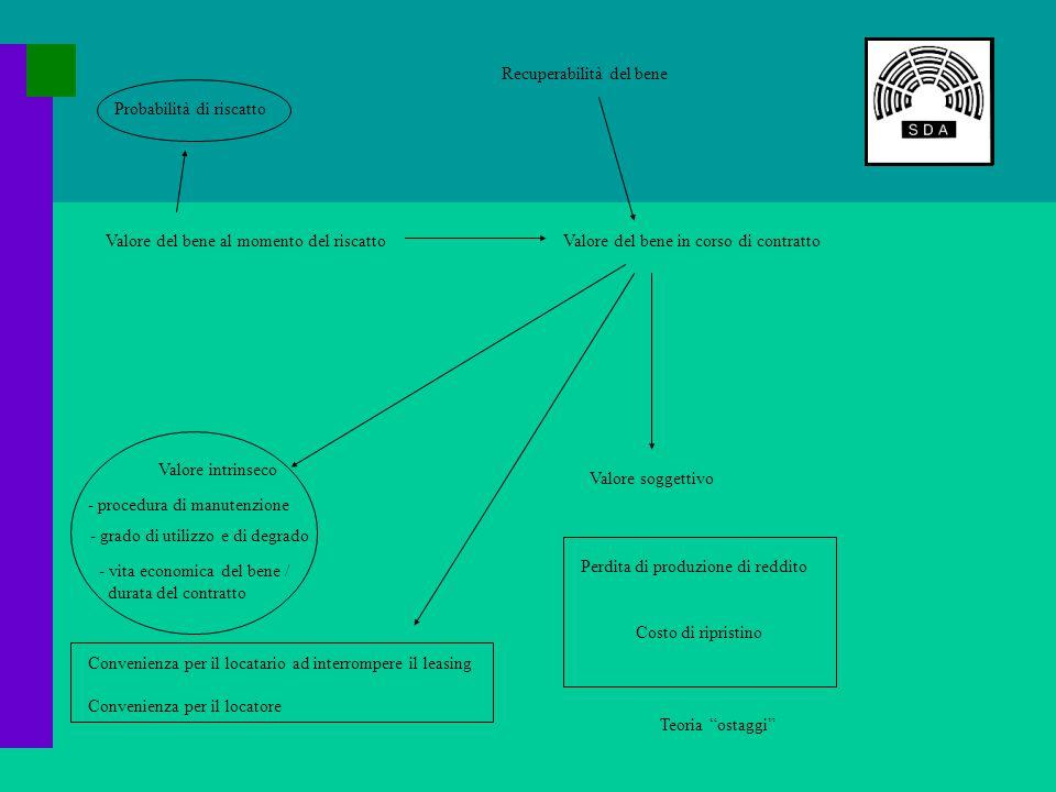 Valore del bene al momento del riscattoValore del bene in corso di contratto Recuperabilità del bene Valore intrinseco Valore soggettivo Perdita di produzione di reddito Costo di ripristino Teoria ostaggi - procedura di manutenzione - grado di utilizzo e di degrado - vita economica del bene / durata del contratto Convenienza per il locatario ad interrompere il leasing Convenienza per il locatore Probabilità di riscatto