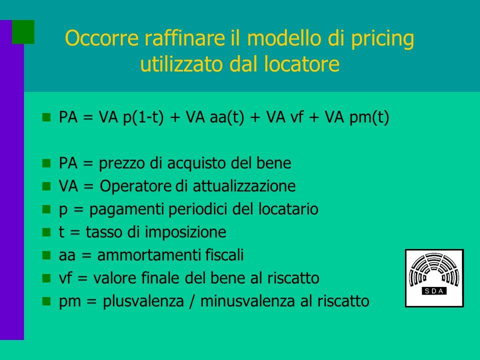 Occorre raffinare il modello di pricing utilizzato dal locatore PA = VA p(1-t) + VA aa(t) + VA vf + VA pm(t) PA = prezzo di acquisto del bene VA = Operatore di attualizzazione p = pagamenti periodici del locatario t = tasso di imposizione aa = ammortamenti fiscali vf = valore finale del bene al riscatto pm = plusvalenza / minusvalenza al riscatto