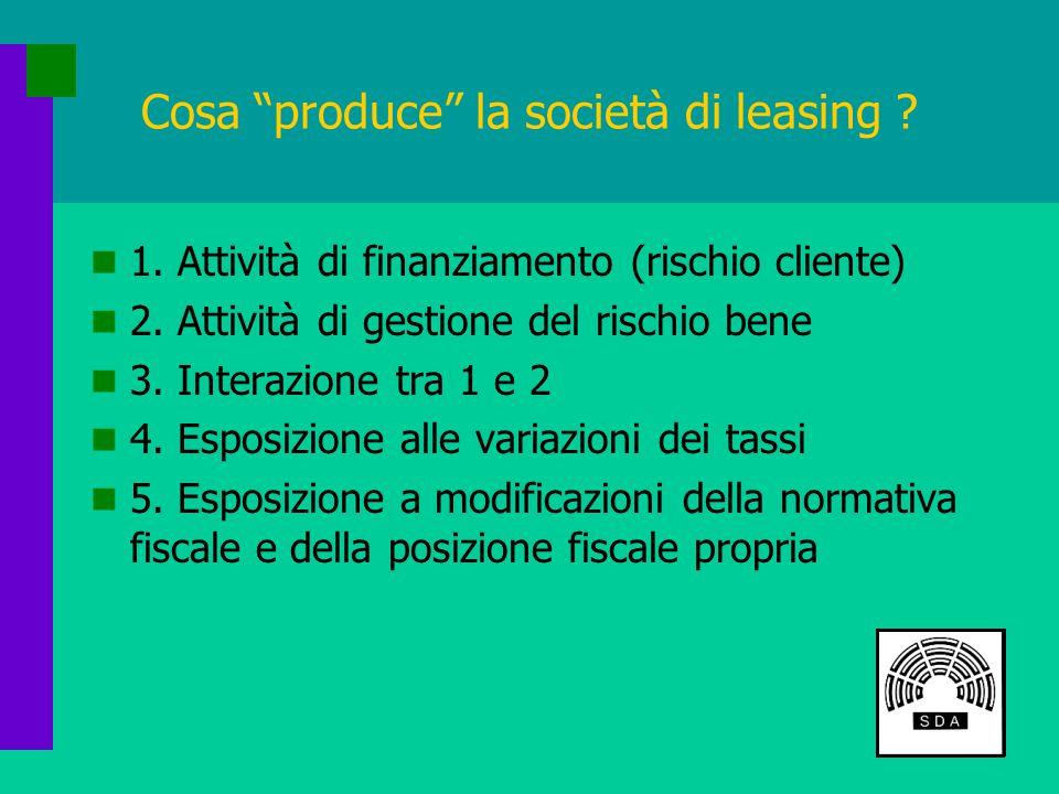 Cosa produce la società di leasing . 1. Attività di finanziamento (rischio cliente) 2.
