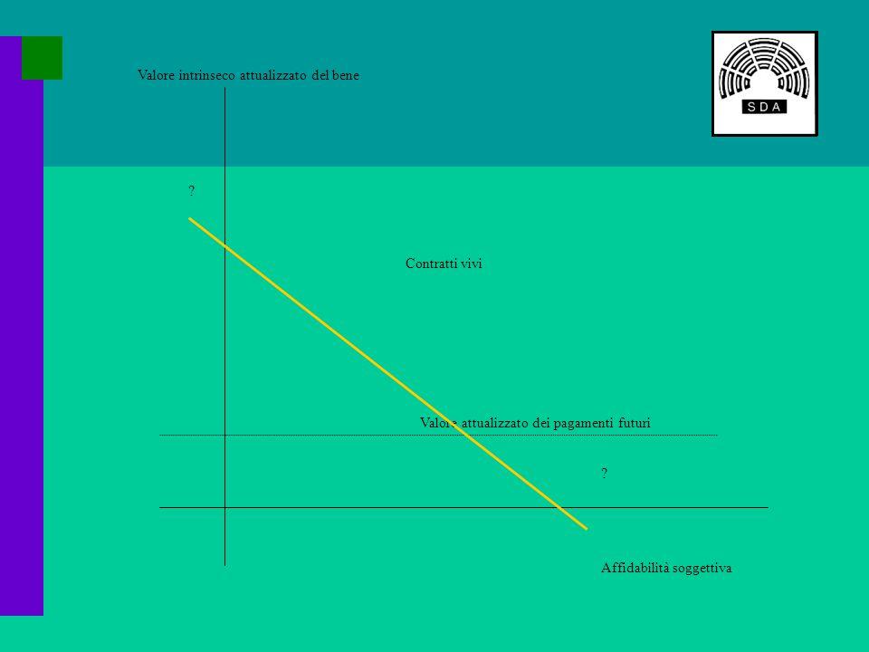 Affidabilità soggettiva Valore intrinseco attualizzato del bene Valore attualizzato dei pagamenti futuri Contratti vivi .