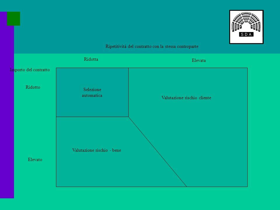 Importo del contratto Ripetitività del contratto con la stessa controparte Ridotta Elevata Ridotto Elevato Selezione automatica Valutazione rischio cliente Valutazione rischio - bene