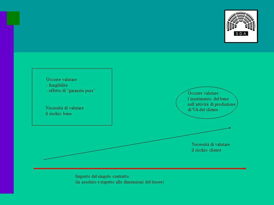 Importo del singolo contratto (in assoluto e rispetto alle dimensioni del lessee) Necessità di valutare il rischio cliente Necessità di valutare il rischio bene Occorre valutare - fungibilità - effetto di garanzia pura Occorre valutare l'inserimento del bene nell'attività di produzione di VA del cliente