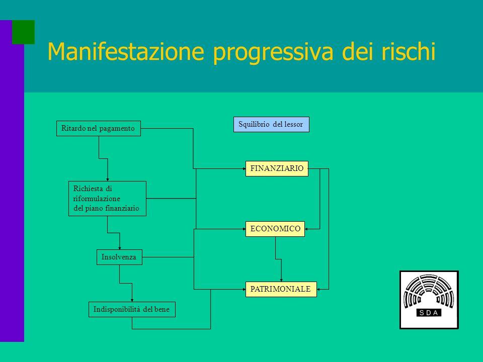 Il deprezzamento mensile Somma di tre componenti: + Deprezzamento mensile base + Procedura di manutenzione + Rischio di obsolescenza