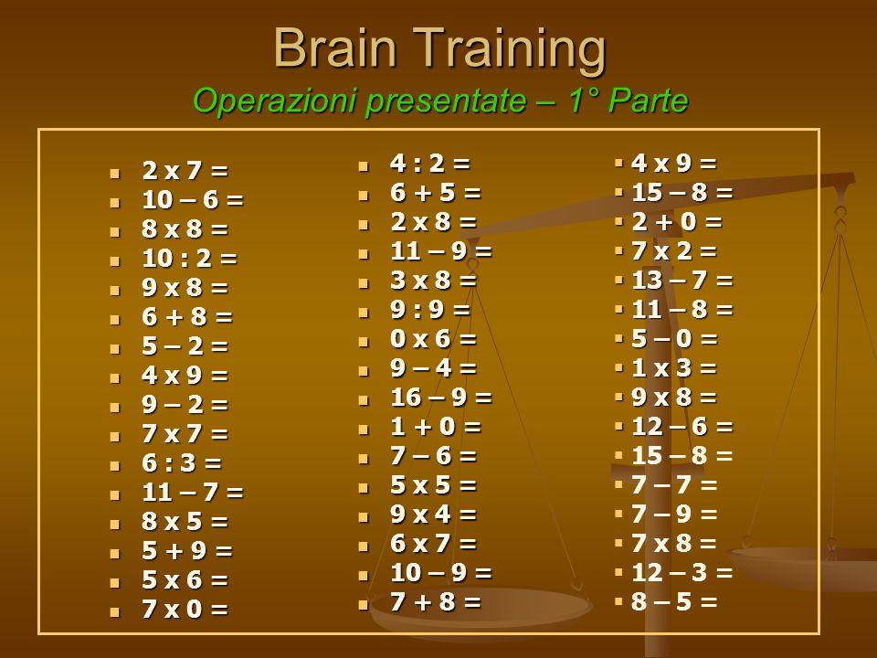 Brain Training Operazioni presentate – 1° Parte 2 x 7 = 2 x 7 = 10 – 6 = 10 – 6 = 8 x 8 = 8 x 8 = 10 : 2 = 10 : 2 = 9 x 8 = 9 x 8 = 6 + 8 = 6 + 8 = 5 – 2 = 5 – 2 = 4 x 9 = 4 x 9 = 9 – 2 = 9 – 2 = 7 x 7 = 7 x 7 = 6 : 3 = 6 : 3 = 11 – 7 = 11 – 7 = 8 x 5 = 8 x 5 = 5 + 9 = 5 + 9 = 5 x 6 = 5 x 6 = 7 x 0 = 7 x 0 = 4 : 2 = 6 + 5 = 2 x 8 = 11 – 9 = 3 x 8 = 9 : 9 = 0 x 6 = 9 – 4 = 16 – 9 = 1 + 0 = 7 – 6 = 5 x 5 = 9 x 4 = 6 x 7 = 10 – 9 = 7 + 8 =  4 x 9 =  15 – 8 =  2 + 0 =  7 x 2 =  13 – 7 =  11 – 8 =  5 – 0 =  1 x 3 =  9 x 8 =  12 – 6 =  15 – 8 =  7 – 7 =  7 – 9 =  7 x 8 =  12 – 3 =  8 – 5 =