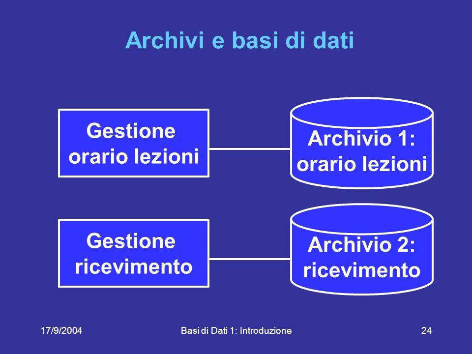 17/9/2004Basi di Dati 1: Introduzione24 Archivi e basi di dati Gestione ricevimento Archivio 2: ricevimento Gestione orario lezioni Archivio 1: orario lezioni