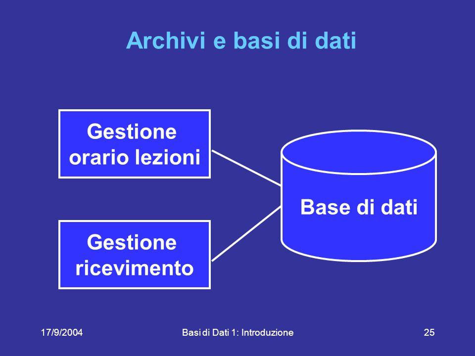 17/9/2004Basi di Dati 1: Introduzione25 Archivi e basi di dati Gestione ricevimento Gestione orario lezioni Base di dati