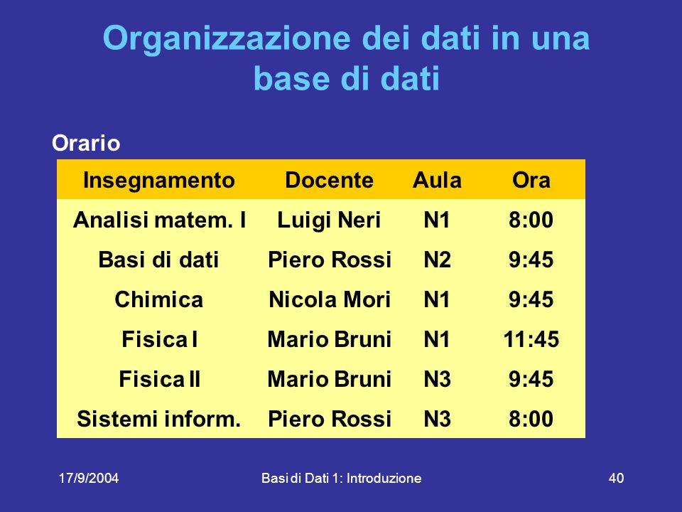 17/9/2004Basi di Dati 1: Introduzione40 Organizzazione dei dati in una base di dati Orario InsegnamentoDocenteAulaOra Analisi matem.