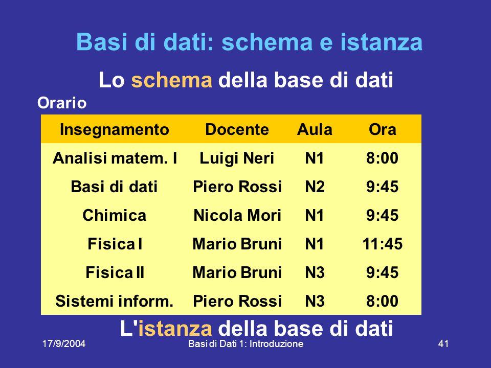 17/9/2004Basi di Dati 1: Introduzione41 L istanza della base di dati Lo schema della base di dati Orario InsegnamentoDocenteAulaOra Analisi matem.