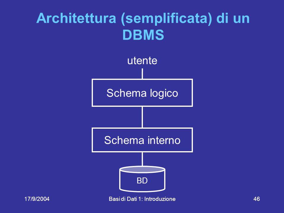 17/9/2004Basi di Dati 1: Introduzione46 Architettura (semplificata) di un DBMS BD Schema logico Schema interno utente