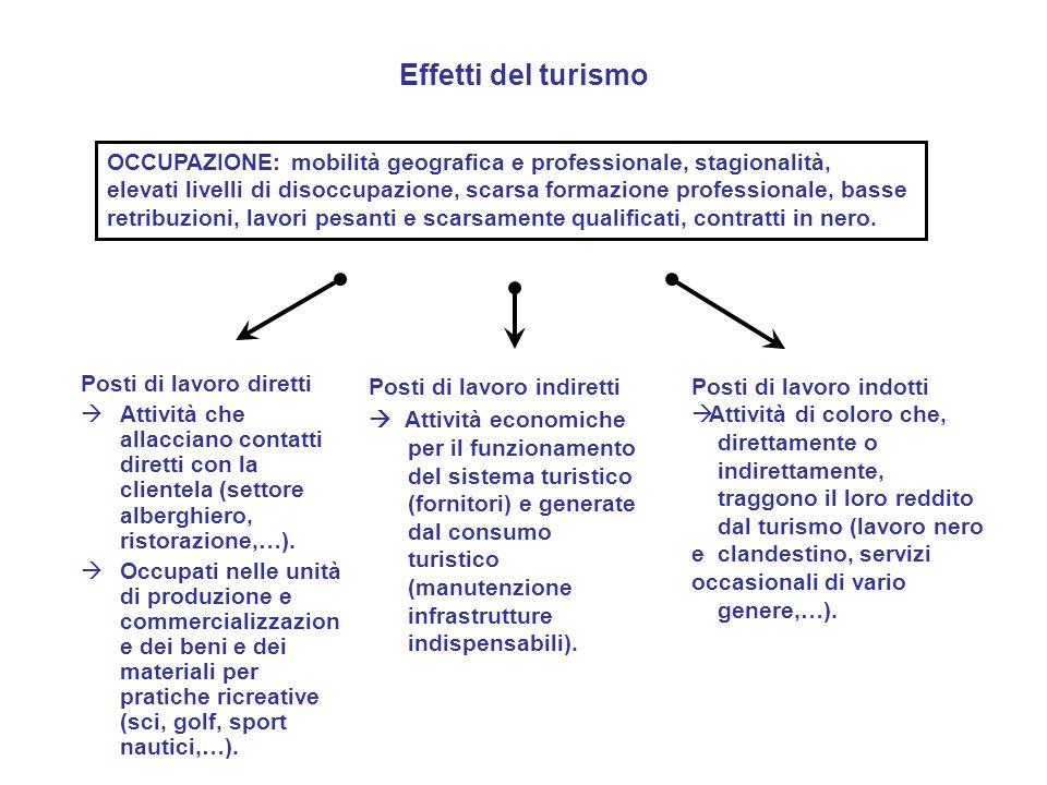 Effetti del turismo Posti di lavoro diretti  Attività che allacciano contatti diretti con la clientela (settore alberghiero, ristorazione,…).  Occup