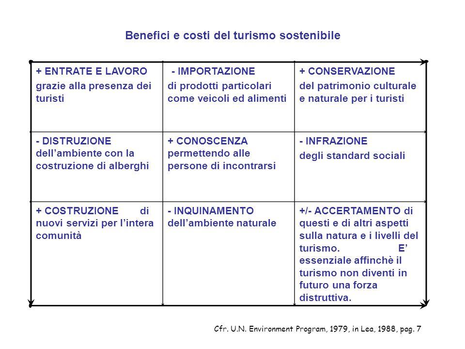 Benefici e costi del turismo sostenibile + ENTRATE E LAVORO grazie alla presenza dei turisti - IMPORTAZIONE di prodotti particolari come veicoli ed al