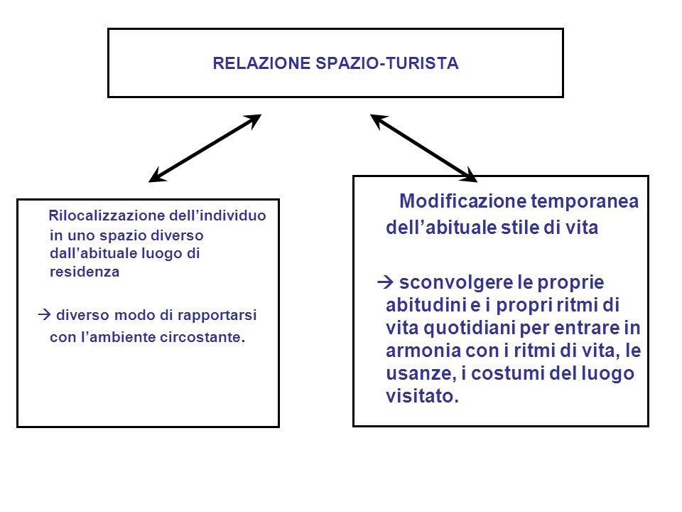 RELAZIONE SPAZIO-TURISTA Rilocalizzazione dell'individuo in uno spazio diverso dall'abituale luogo di residenza  diverso modo di rapportarsi con l'am