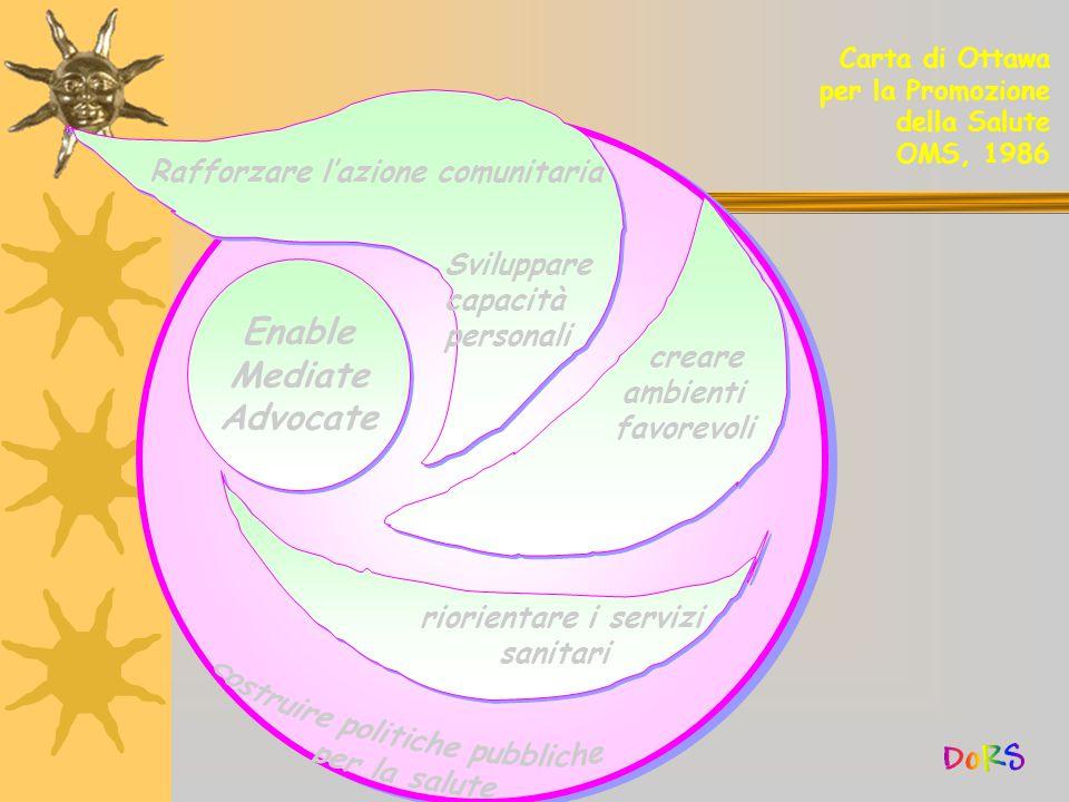 Enable Mediate Advocate Enable Mediate Advocate Rafforzare l'azione comunitaria Sviluppare capacità personali creare ambienti favorevoli riorientare i