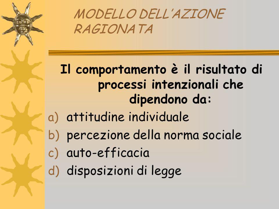 MODELLO DELL'AZIONE RAGIONATA Il comportamento è il risultato di processi intenzionali che dipendono da: a) attitudine individuale b) percezione della