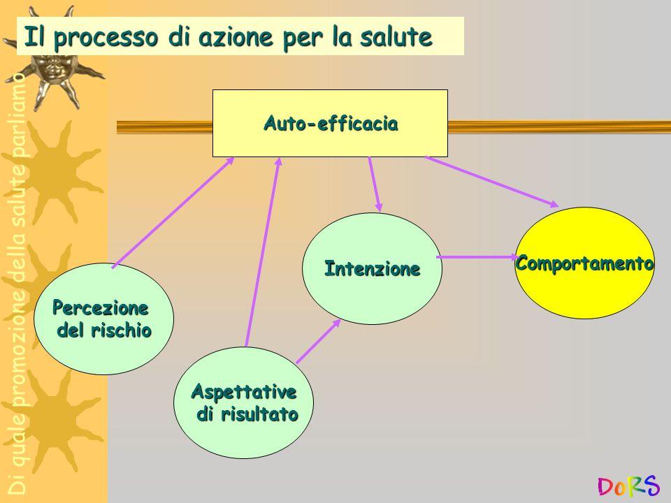 Percezione del rischio Aspettative di risultato Intenzione Comportamento Auto-efficacia Il processo di azione per la salute Di quale promozione della