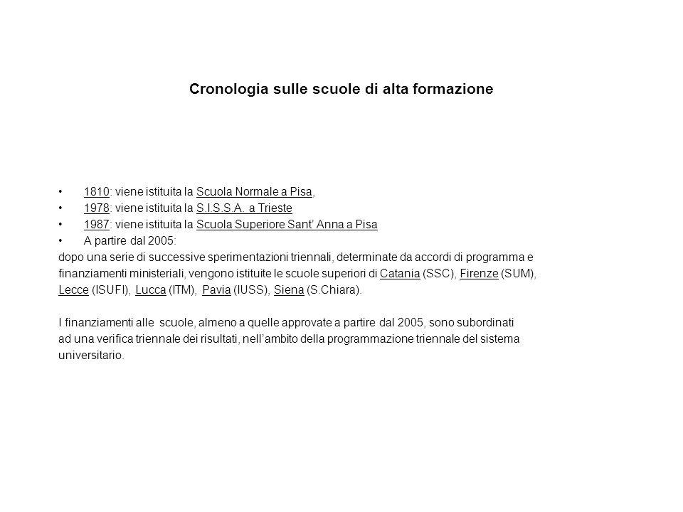 Roma Tre: cronologia in breve del progetto di Scuola Superiore - 2004: su iniziativa del Rettore nasce un gruppo informale di lavoro per studiare la possibilità di una Scuola Superiore a Roma Tre.