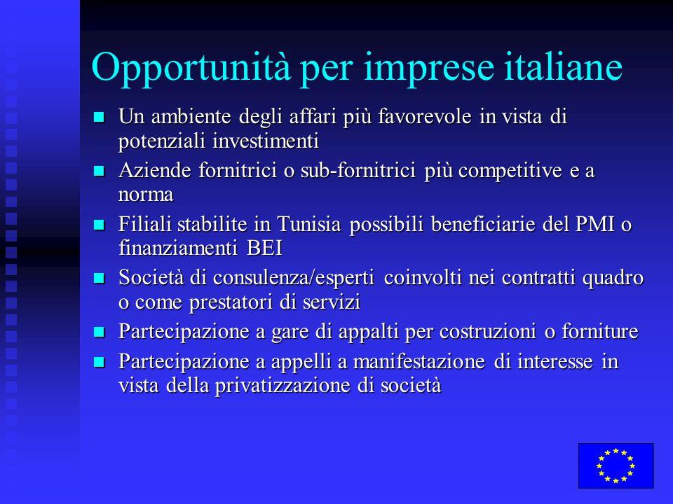 Opportunità per imprese italiane Un ambiente degli affari più favorevole in vista di potenziali investimenti Un ambiente degli affari più favorevole i