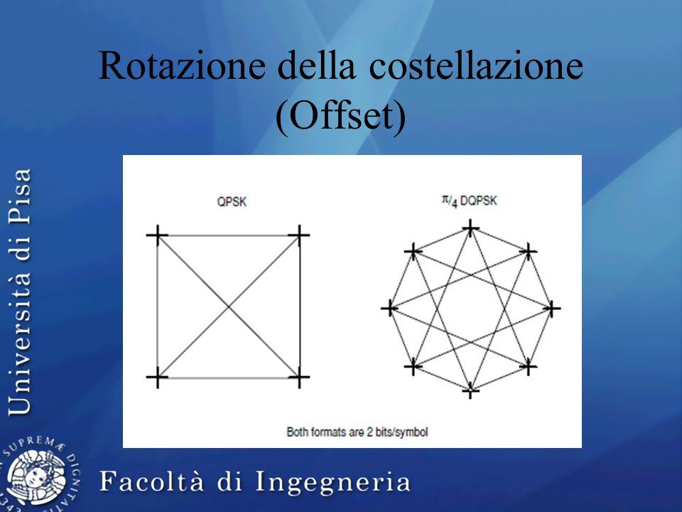 Rotazione della costellazione (Offset)