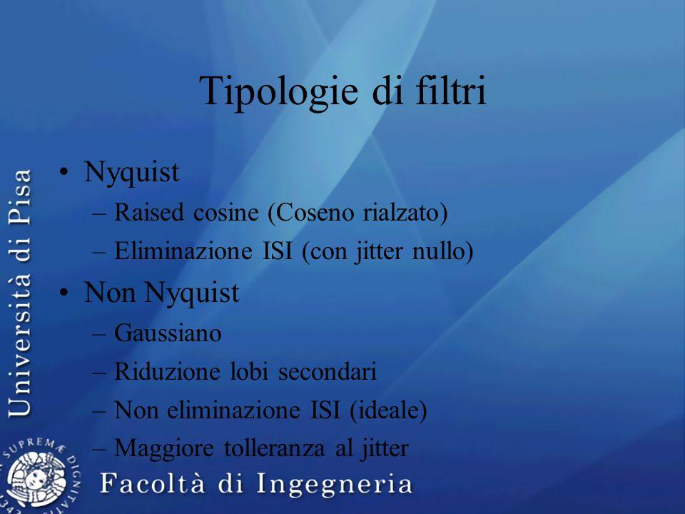 Tipologie di filtri Nyquist –Raised cosine (Coseno rialzato) –Eliminazione ISI (con jitter nullo) Non Nyquist –Gaussiano –Riduzione lobi secondari –Non eliminazione ISI (ideale) –Maggiore tolleranza al jitter