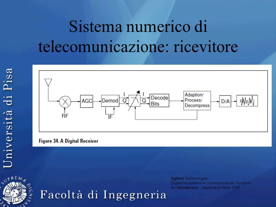 Sistema numerico di telecomunicazione: ricevitore Agilent Technologies: Digital Modulation in Communications Systems - An Introduction - Application N