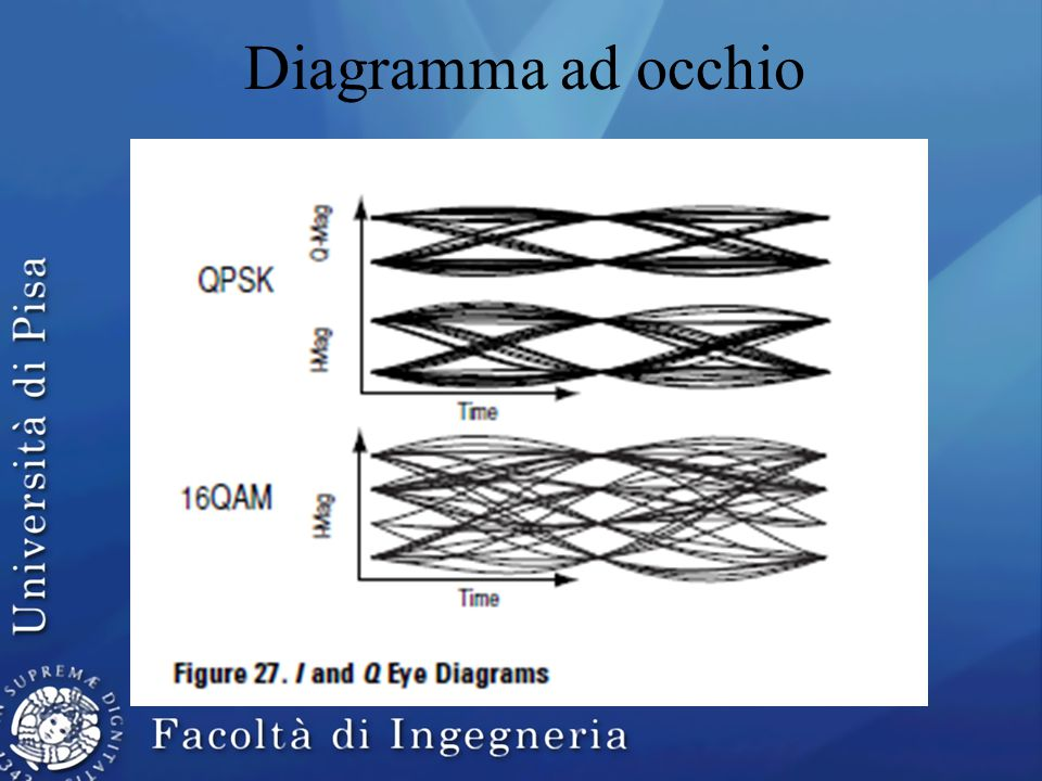 Diagramma ad occhio