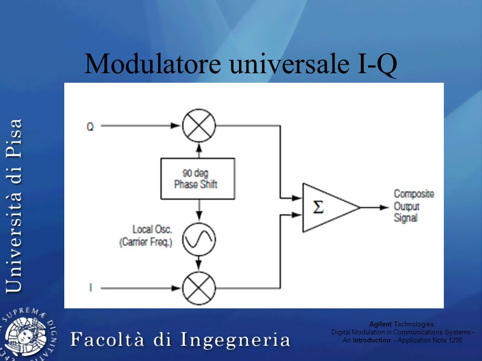 Sistema numerico di telecomunicazione: ricevitore Agilent Technologies: Digital Modulation in Communications Systems - An Introduction - Application Note 1298
