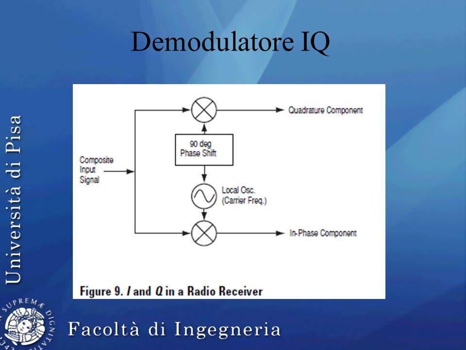 Demodulatore IQ