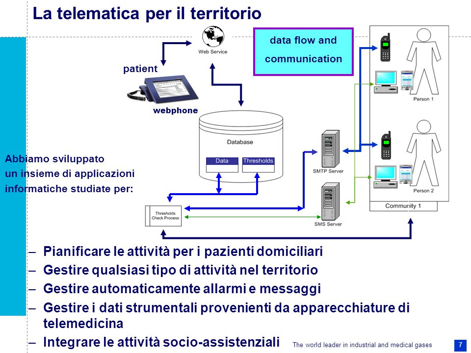 The world leader in industrial and medical gases 7 Abbiamo sviluppato un insieme di applicazioni informatiche studiate per: –Pianificare le attività per i pazienti domiciliari –Gestire qualsiasi tipo di attività nel territorio –Gestire automaticamente allarmi e messaggi –Gestire i dati strumentali provenienti da apparecchiature di telemedicina –Integrare le attività socio-assistenziali data flow and communication webphone patient La telematica per il territorio