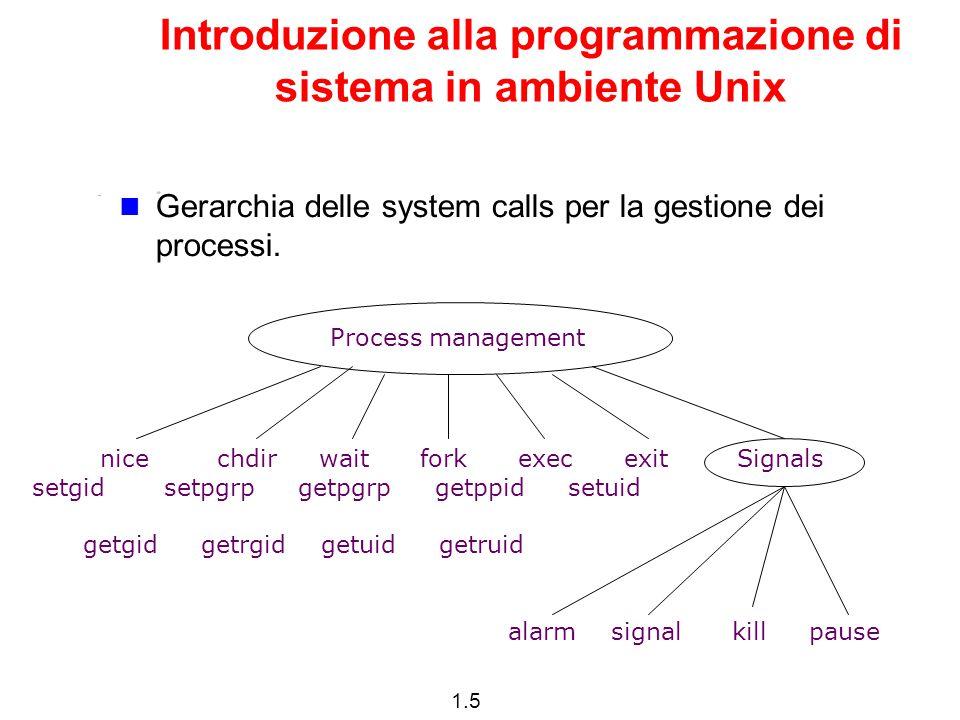 1.5 Introduzione alla programmazione di sistema in ambiente Unix Gerarchia delle system calls per la gestione dei processi. Process management nice ch