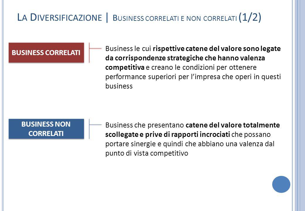 L A D IVERSIFICAZIONE | B USINESS CORRELATI E NON CORRELATI (1/2) Business le cui rispettive catene del valore sono legate da corrispondenze strategic