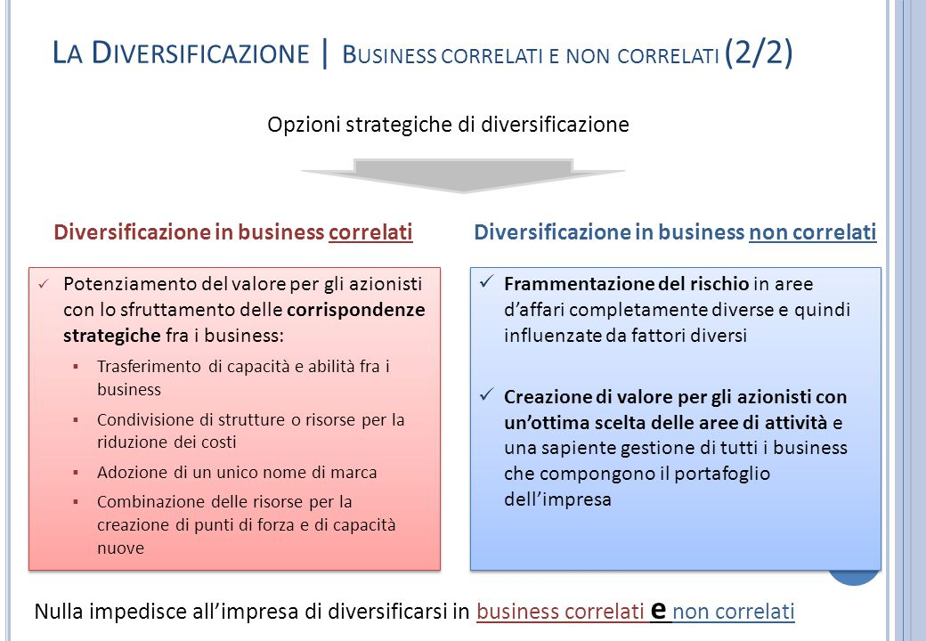 L A D IVERSIFICAZIONE | B USINESS CORRELATI E NON CORRELATI (2/2) Opzioni strategiche di diversificazione Diversificazione in business non correlatiDi