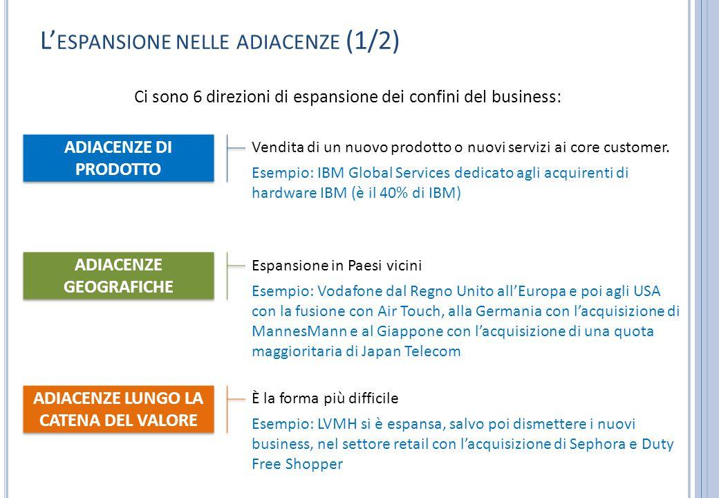 L' ESPANSIONE NELLE ADIACENZE (1/2) Ci sono 6 direzioni di espansione dei confini del business: ADIACENZE LUNGO LA CATENA DEL VALORE È la forma più di