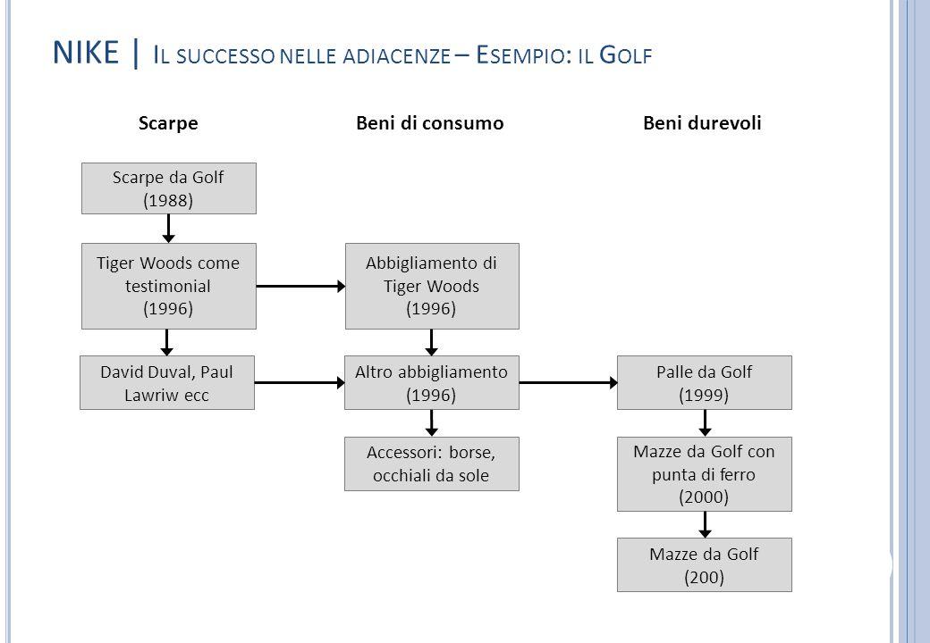 NIKE | I L SUCCESSO NELLE ADIACENZE – E SEMPIO : IL G OLF ScarpeBeni di consumoBeni durevoli Scarpe da Golf (1988) Tiger Woods come testimonial (1996)