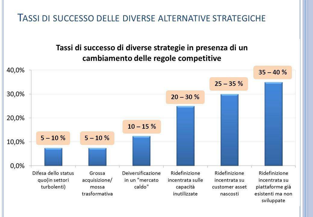 T ASSI DI SUCCESSO DELLE DIVERSE ALTERNATIVE STRATEGICHE 5 – 10 % 10 – 15 % 20 – 30 % 25 – 35 % 35 – 40 % 5 – 10 %