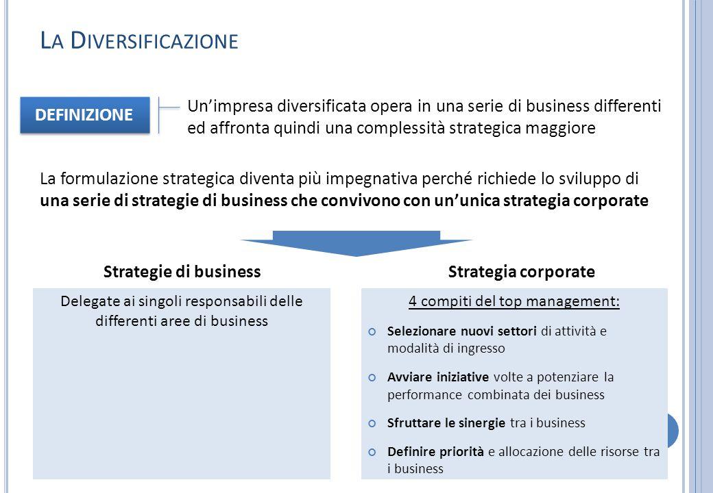 L A D IVERSIFICAZIONE Un'impresa diversificata opera in una serie di business differenti ed affronta quindi una complessità strategica maggiore DEFINI