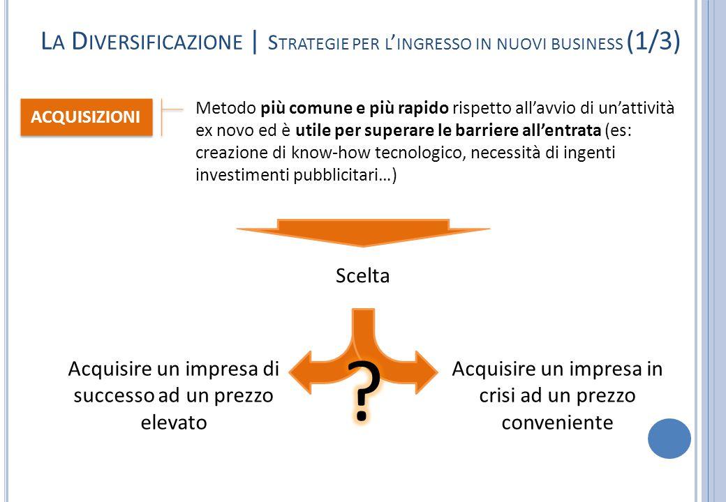 L A D IVERSIFICAZIONE | S TRATEGIE PER L ' INGRESSO IN NUOVI BUSINESS (1/3) Metodo più comune e più rapido rispetto all'avvio di un'attività ex novo e