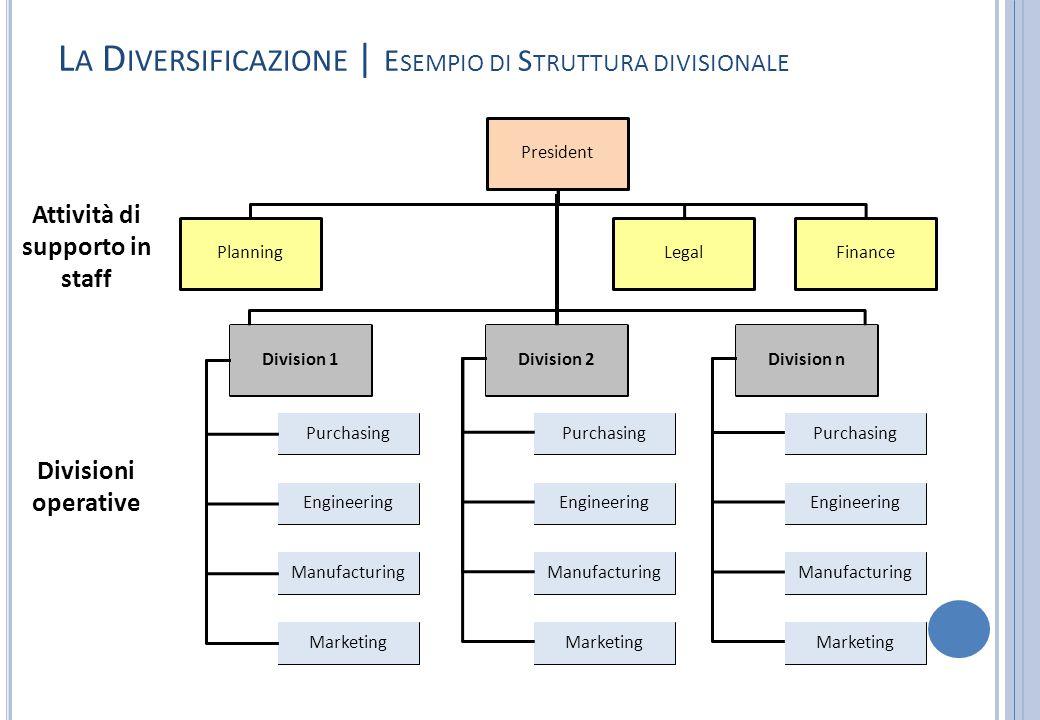 L A D IVERSIFICAZIONE | E SEMPIO DI S TRUTTURA DIVISIONALE President PlanningLegalFinance Division 2Division 1Division n Purchasing Engineering Manufa