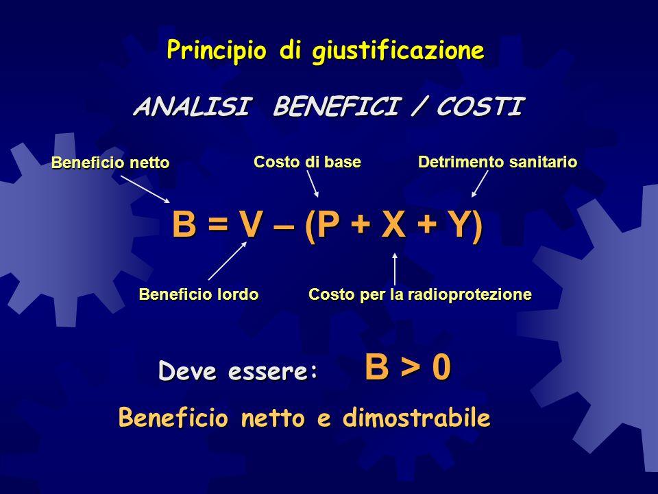 Principio di giustificazione ANALISI BENEFICI / COSTI B = V – (P + X + Y) Beneficio netto Beneficio lordo Costo di base Costo per la radioprotezione D